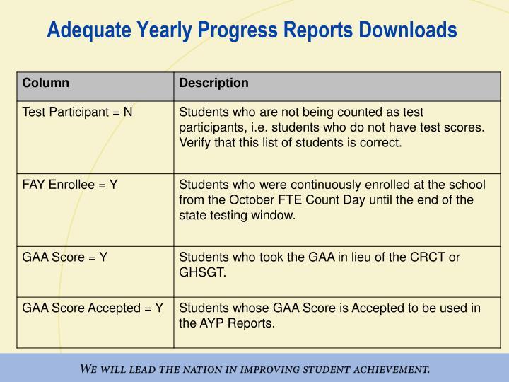 Adequate Yearly Progress Reports Downloads