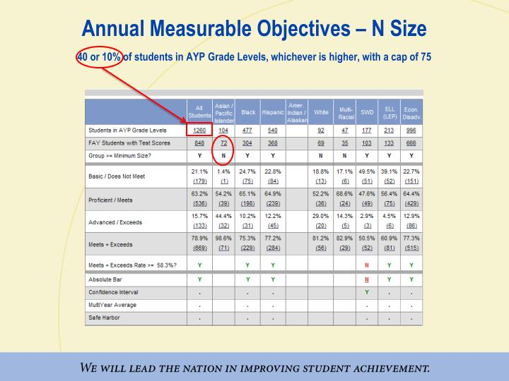 Annual Measurable Objectives – N Size