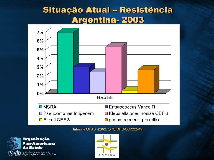 Situação Atual – Resistência Argentina- 2003