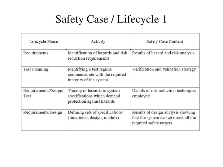 Safety Case / Lifecycle 1