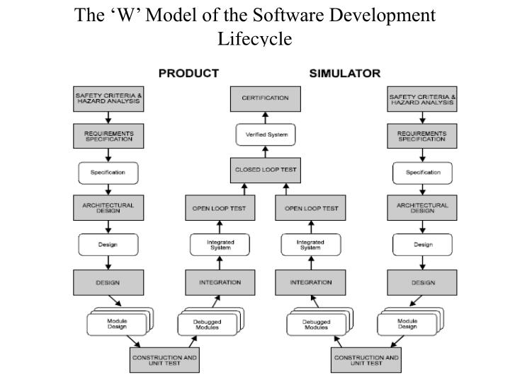 The 'W' Model of the Software Development Lifecycle