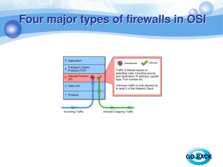 Four major types of firewalls in OSI