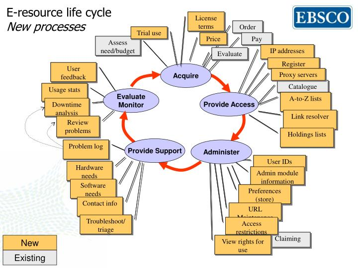 E-resource life cycle