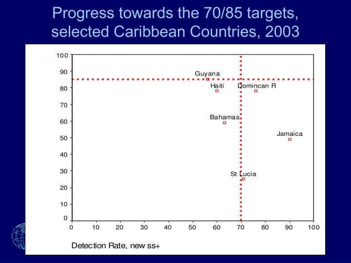 Progress towards the 70/85 targets, selected Caribbean Countries, 2003