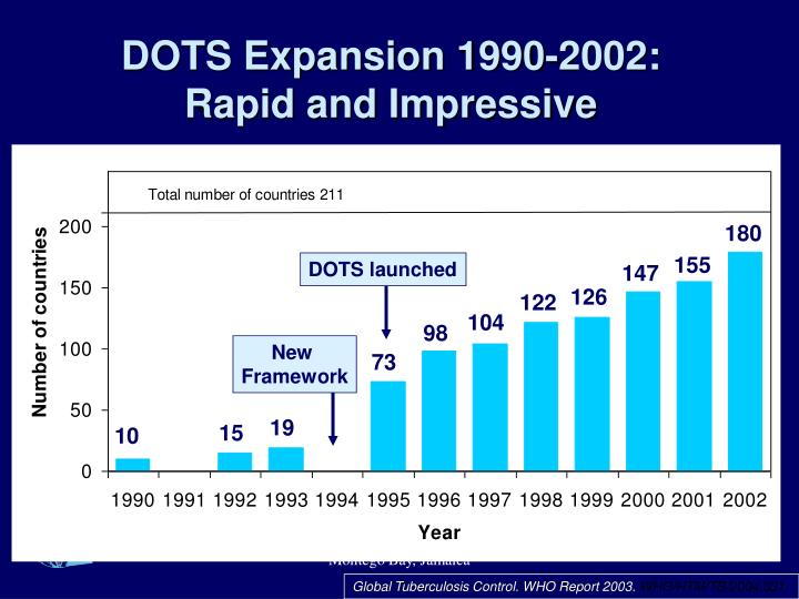 DOTS Expansion 1990-2002: