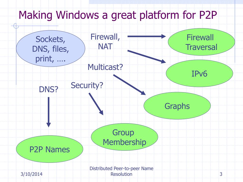Making Windows a great platform for P2P