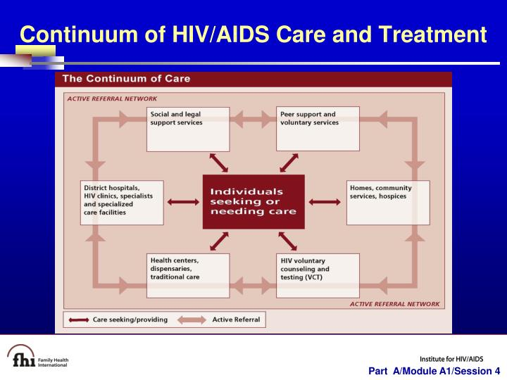 Continuum of HIV/AIDS Care and Treatment