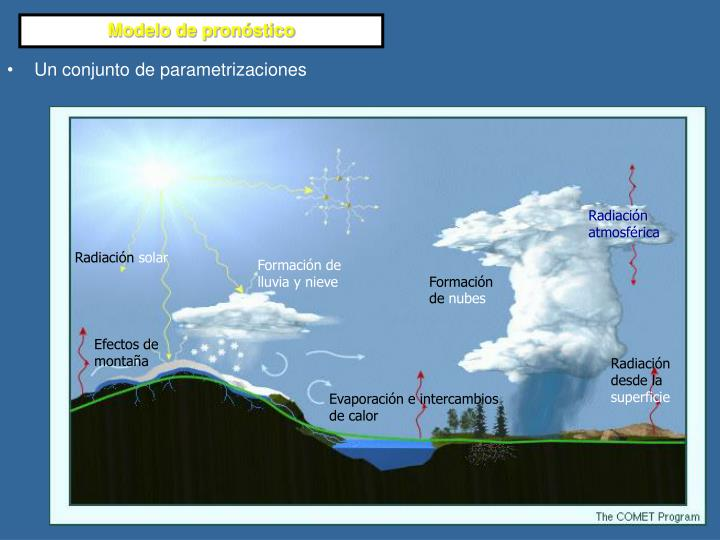Radiación atmosférica