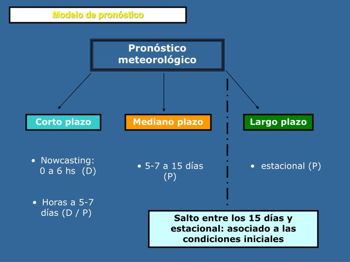 Modelo de pronóstico