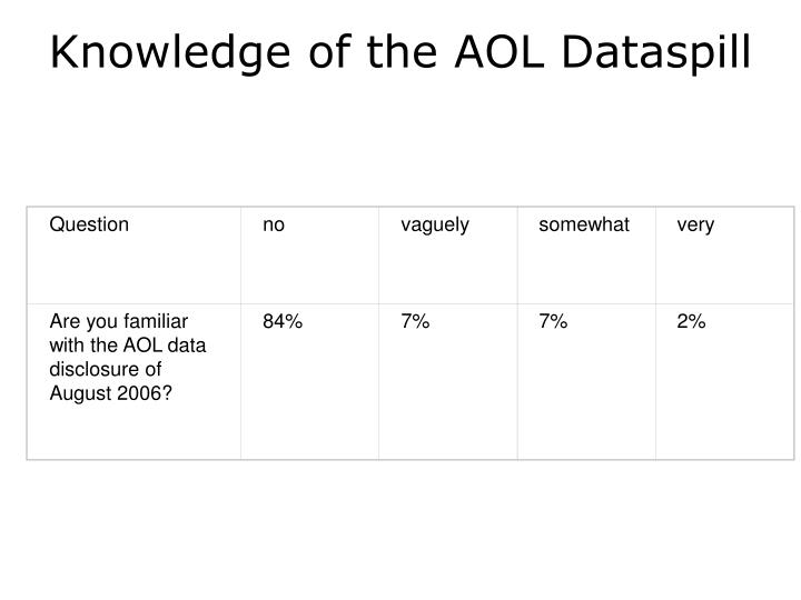 Knowledge of the AOL Dataspill