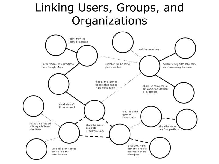 Linking Users, Groups, and Organizations
