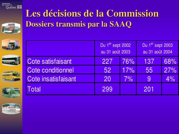 Les décisions de la Commission