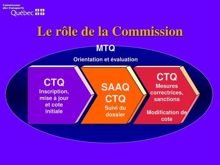 Le rôle de la Commission
