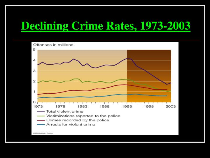 Declining Crime Rates, 1973-2003