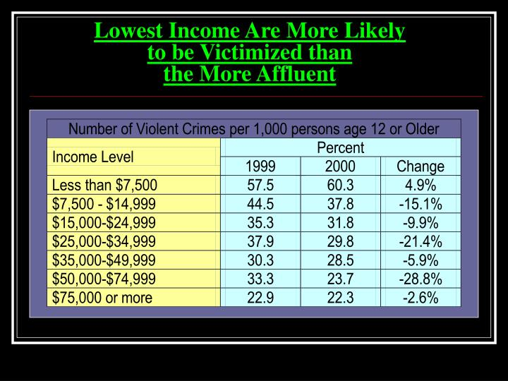 Lowest Income Are More Likely