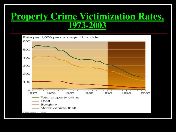 Property Crime Victimization Rates,