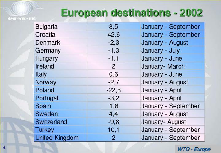 European destinations - 2002