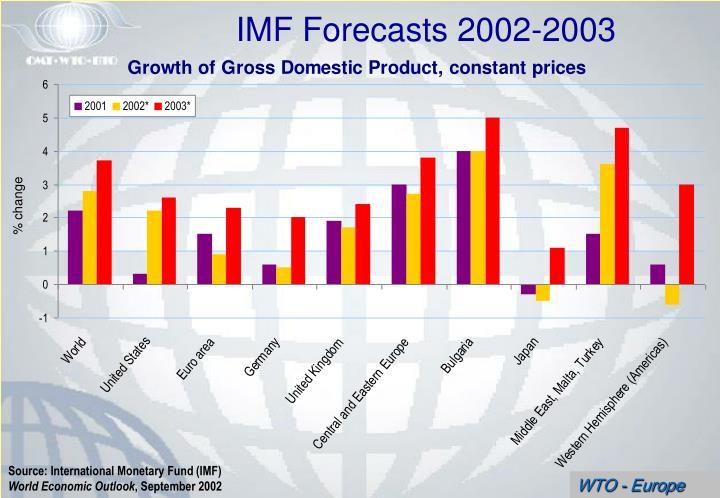 IMF Forecasts 2002-2003