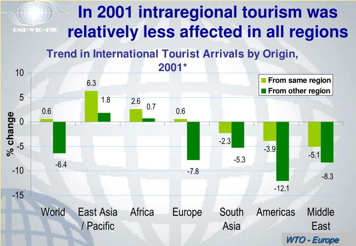 In 2001 intraregional tourism was relatively less affected in all regions
