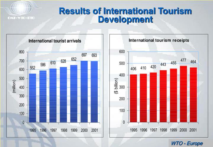 Results of International Tourism Development