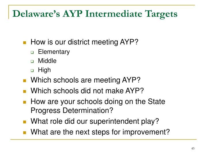 Delaware's AYP Intermediate Targets