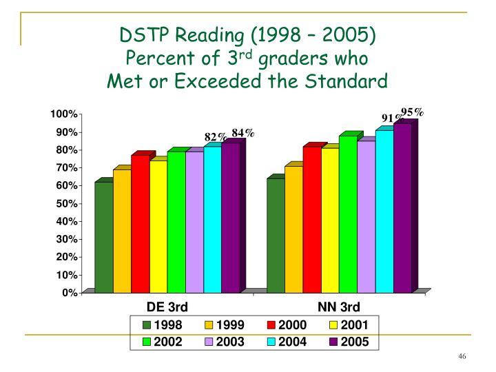 DSTP Reading (1998 – 2005)