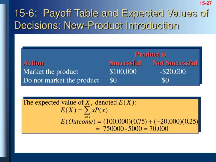 15-6:  Payoff Table and Expected Values of Decisions: New-Product Introduction