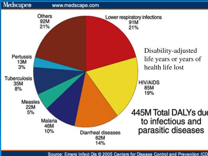 Disability-adjusted life years or years of health life lost