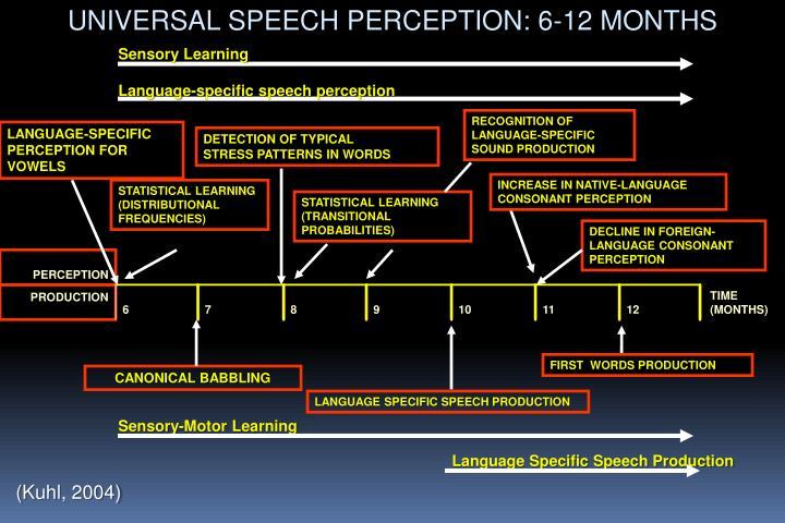 UNIVERSAL SPEECH PERCEPTION: 6-12 MONTHS