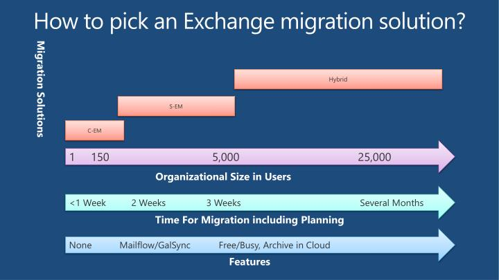 How to pick an Exchange migration solution?