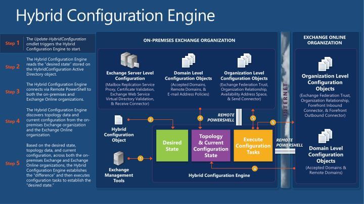 Hybrid Configuration Engine