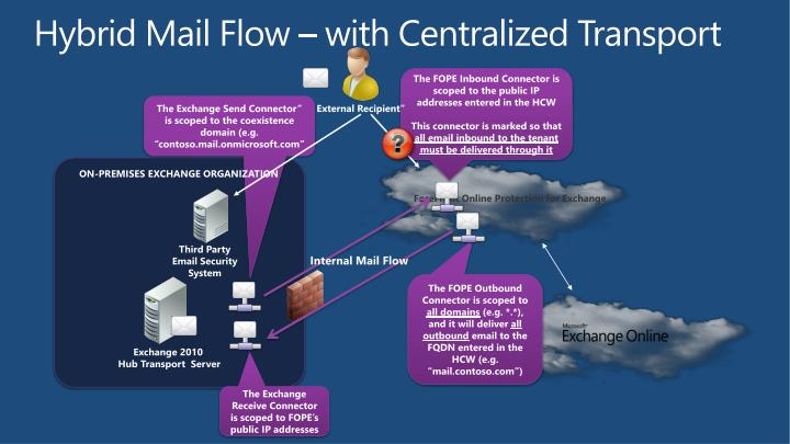 Hybrid Mail Flow – with Centralized Transport