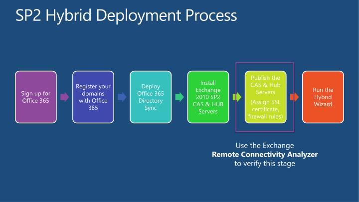 SP2 Hybrid Deployment Process