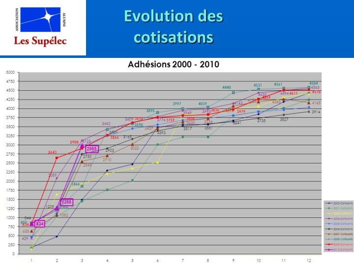 Evolution des cotisations
