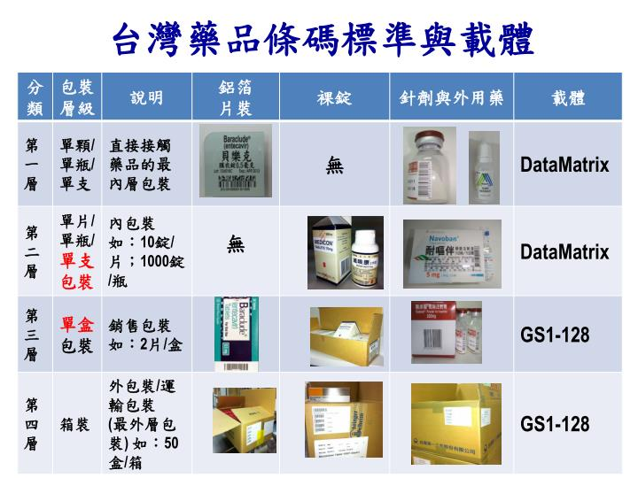 台灣藥品條碼標準與載體
