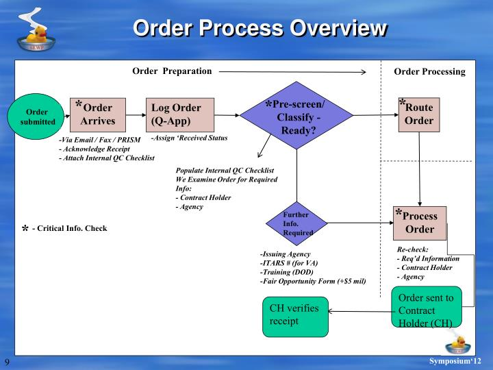 Order Process Overview