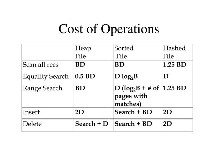 Cost of Operations