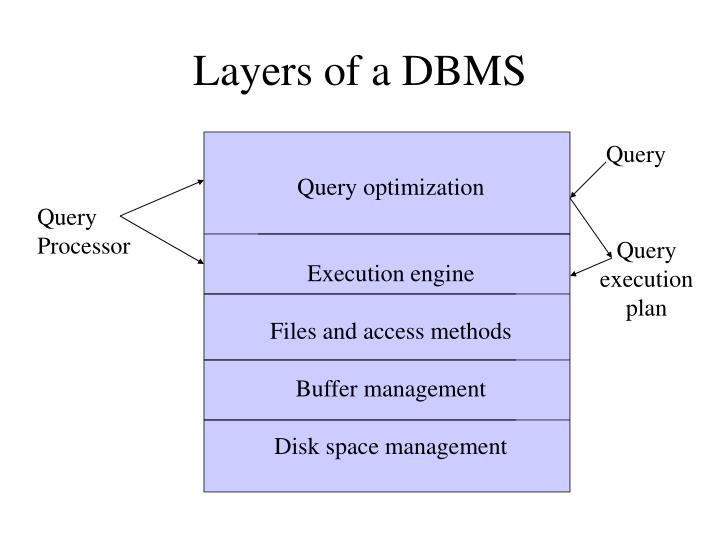 layers of a dbms