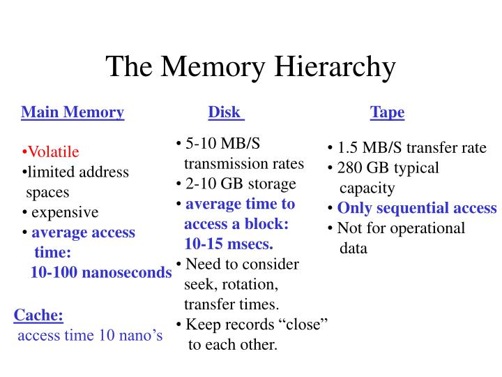 The Memory Hierarchy