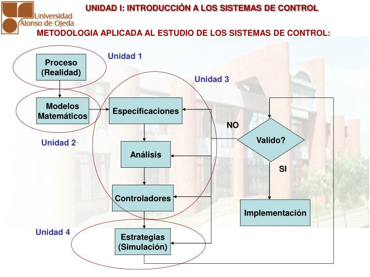 METODOLOGIA APLICADA AL ESTUDIO DE LOS SISTEMAS DE CONTROL:
