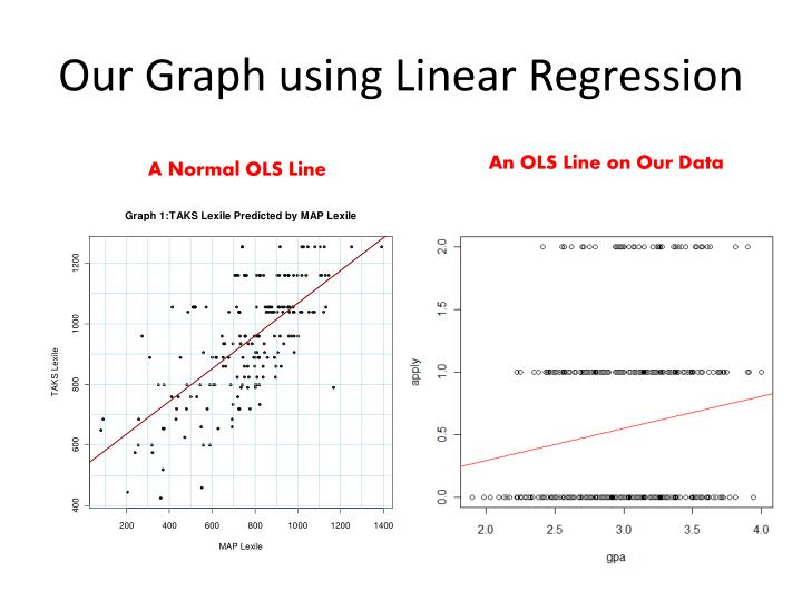 Our Graph using Linear Regression