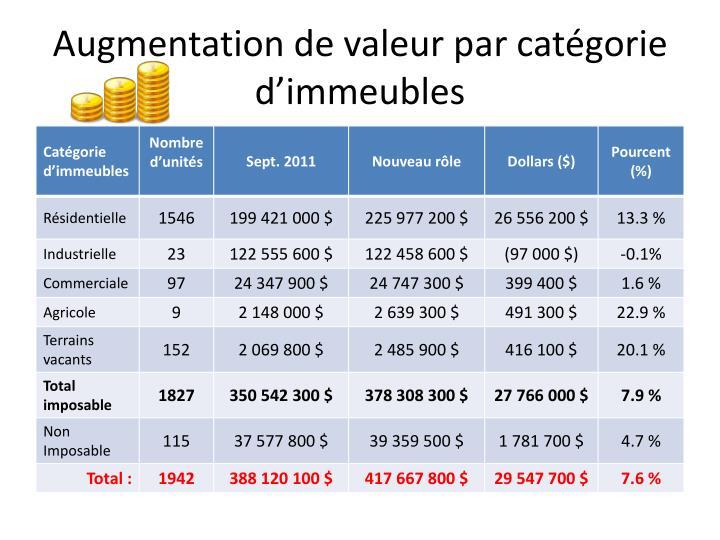 Augmentation de valeur par catégorie d'immeubles