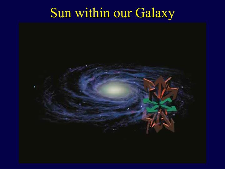 Sun within our Galaxy