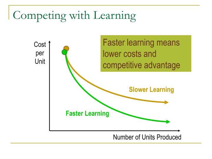 Competing with Learning