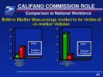 califano commission role11