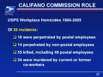 califano commission role4
