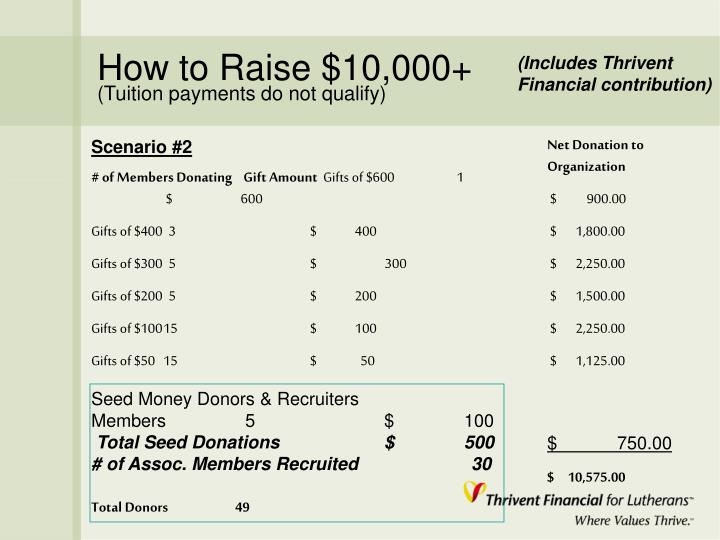 How to Raise $10,000+