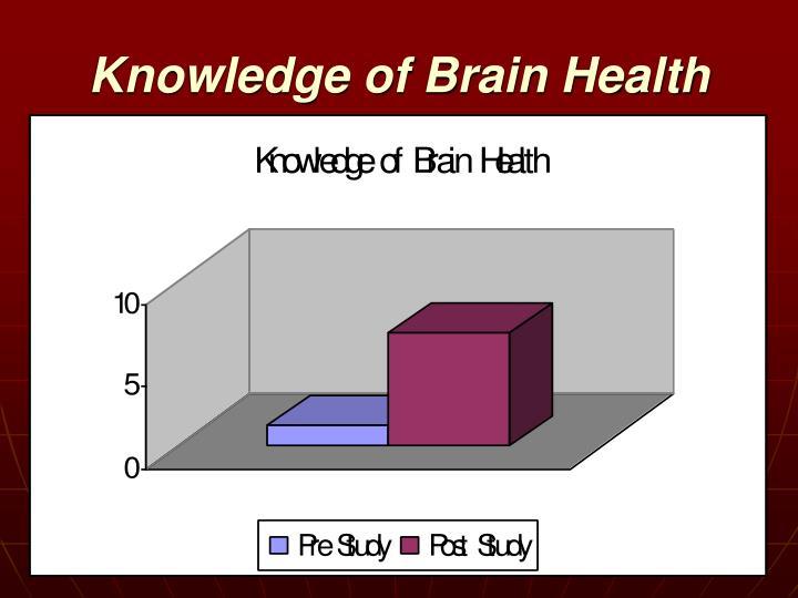 Knowledge of Brain Health