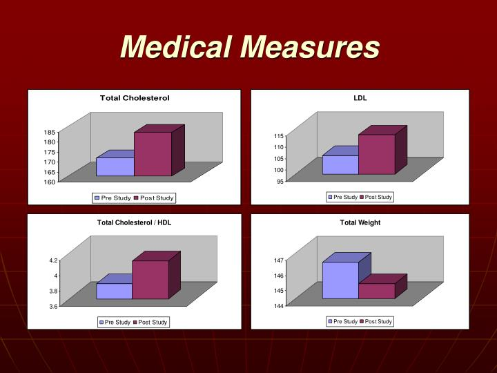 Medical Measures