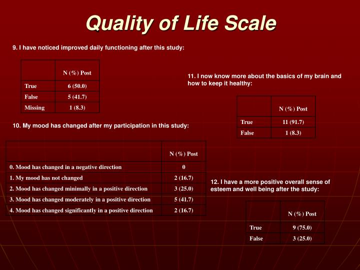 Quality of Life Scale